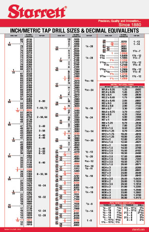 photograph about Printable Drill Size Chart titled Drill Faucet Chart